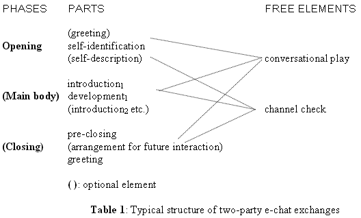 The interaction of generic structure and interpersonal relations in contrast participants seem to follow an implicit orientation to structure which can be summarized in table 1 stopboris Choice Image