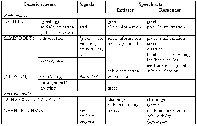 list of discourse markers for essays pdf