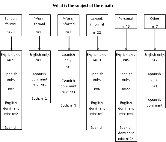 Spanish english codeswitching in email communication languageinternet figure 3 language choice relationship to email recipient m4hsunfo