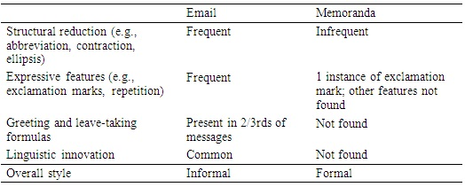 Linguistic features of electronic mail in the workplace a table 7 summary of findings m4hsunfo