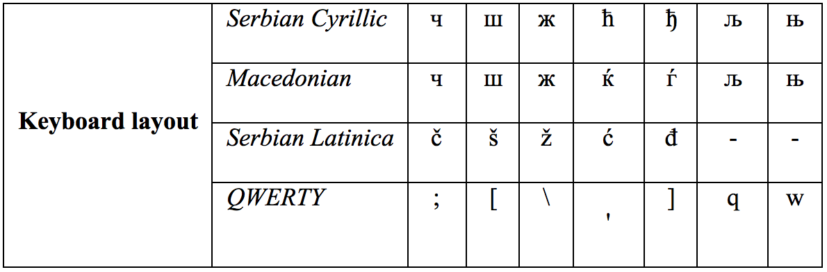 Cyber-Latinica: A Comparative Analysis of Latinization in Internet